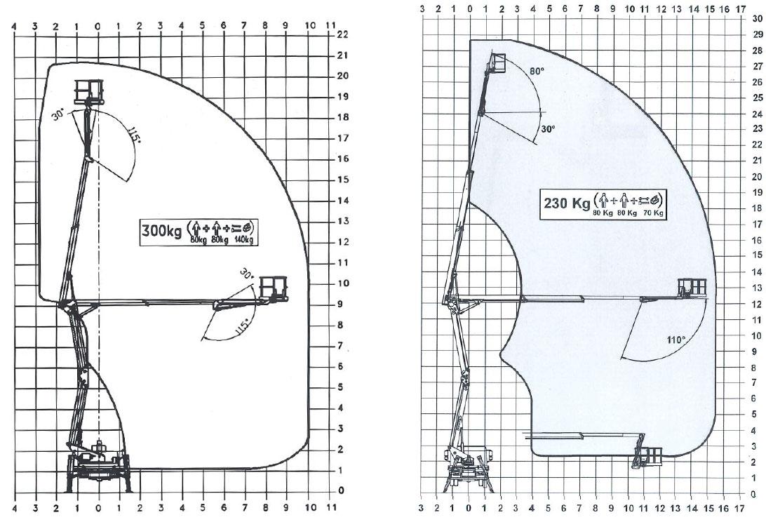 zones de travail nacelle 21 et 29 metres